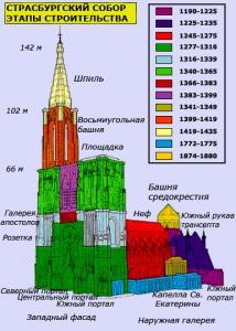 Кафедральный собор Страсбурга, этапы строительства