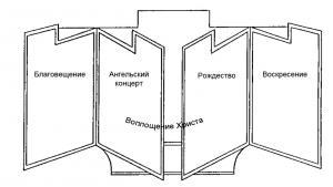 Изенгеймский алтарь, схема второй развёртки
